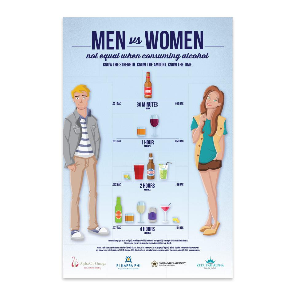 Men vs. Women: BAC — Poster PDF